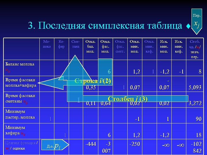 Пер. 3. Последняя симплексная таблица xj Молоко Кефир Сметана Откл. бал. мол. Баланс молока