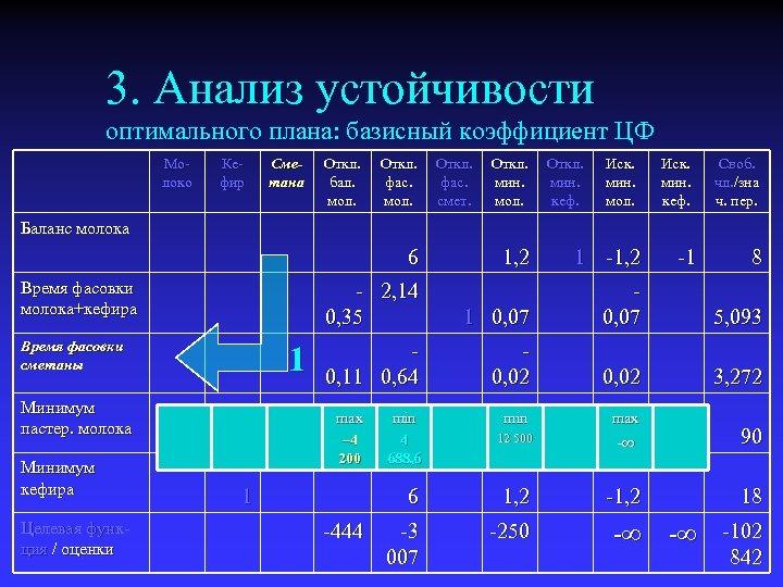 3. Анализ устойчивости оптимального плана: базисный коэффициент ЦФ Молоко Кефир Сметана Откл. бал. мол.