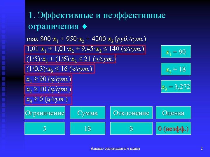 1. Эффективные и неэффективные ограничения max 800·x 1 + 950·x 2 + 4200·x 3