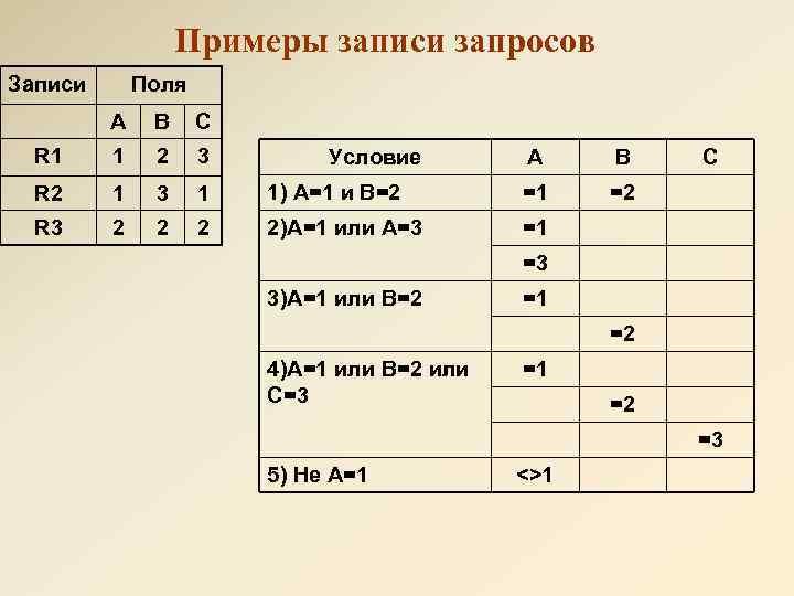 Примеры записи запросов Записи Поля А B C R 1 1 2 3 R