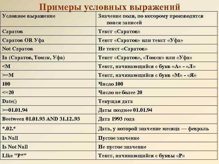 Примеры условных выражений Условное выражение Значение поля, по которому производится поиск записей Саратов Текст