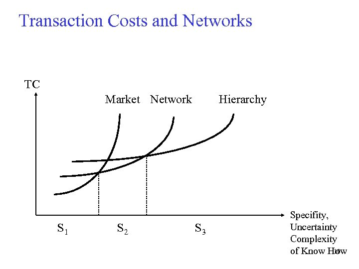 Transaction Costs and Networks TC Market Network S 1 S 2 Hierarchy S 3