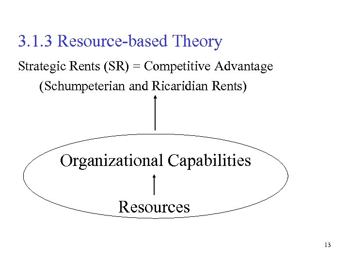 3. 1. 3 Resource-based Theory Strategic Rents (SR) = Competitive Advantage (Schumpeterian and Ricaridian