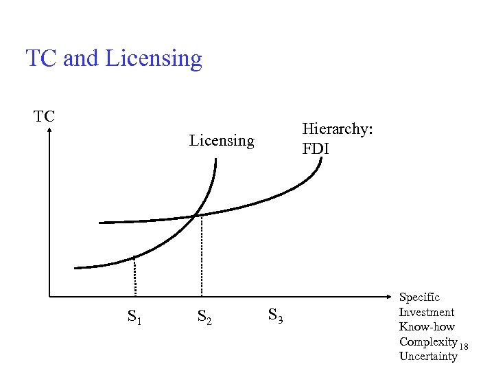 TC and Licensing TC Hierarchy: FDI Licensing S 1 S 2 S 3 Specific