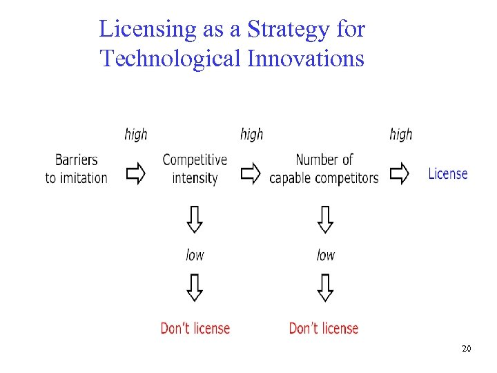 Licensing as a Strategy for Technological Innovations 20