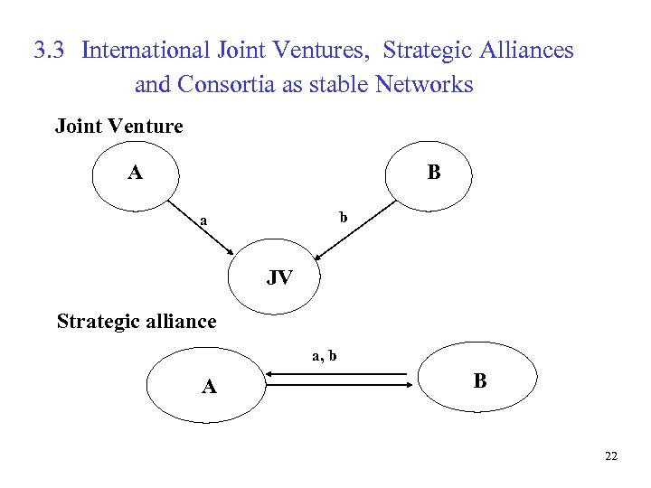 3. 3 International Joint Ventures, Strategic Alliances and Consortia as stable Networks Joint Venture