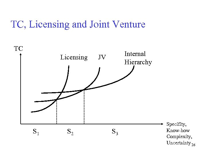 TC, Licensing and Joint Venture TC Licensing S 1 S 2 Internal Hierarchy JV