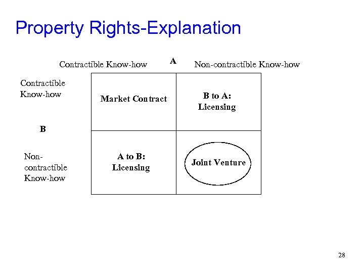 Property Rights-Explanation Contractible Know-how Market Contract A Non-contractible Know-how B to A: Licensing B