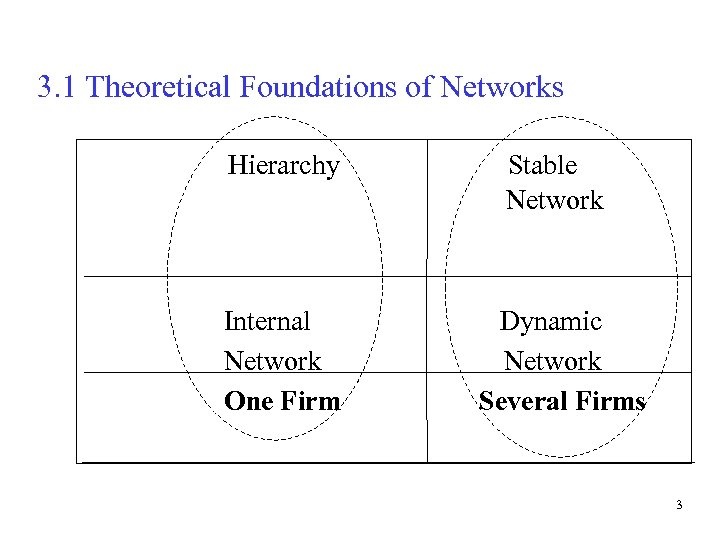 3. 1 Theoretical Foundations of Networks Hierarchy Stable Network Internal Network One Firm Dynamic