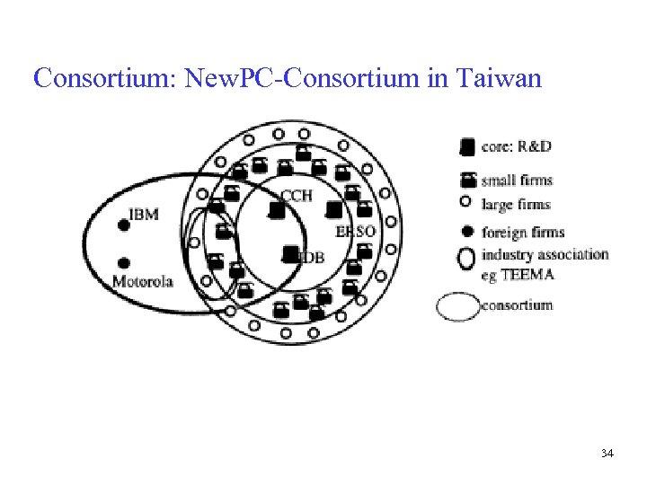 Consortium: New. PC-Consortium in Taiwan 34