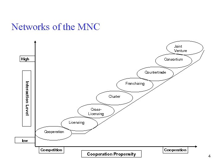 Networks of the MNC Joint Venture High Consortium Countertrade Interaction Level Franchising Cluster Cross.