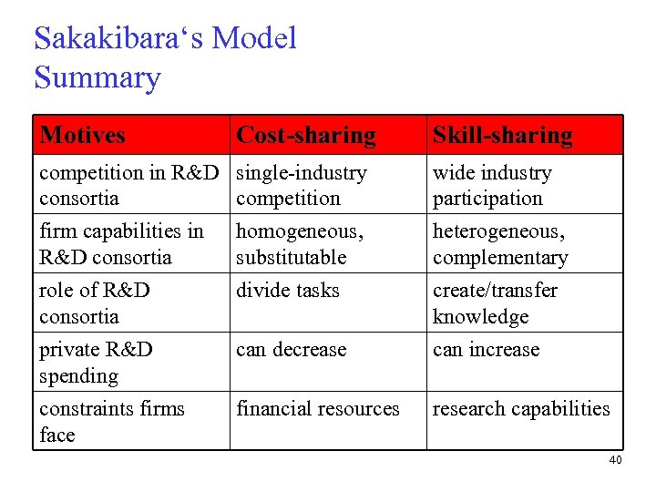 Sakakibara's Model Summary Motives Cost-sharing Skill-sharing competition in R&D single-industry consortia competition wide industry