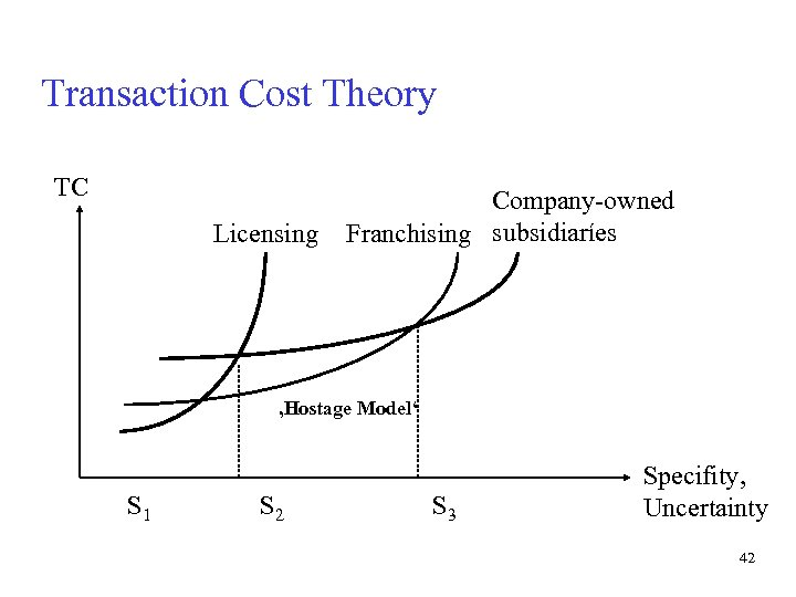 Transaction Cost Theory TC Licensing Company-owned Franchising subsidiaríes 'Hostage Model' S 1 S 2