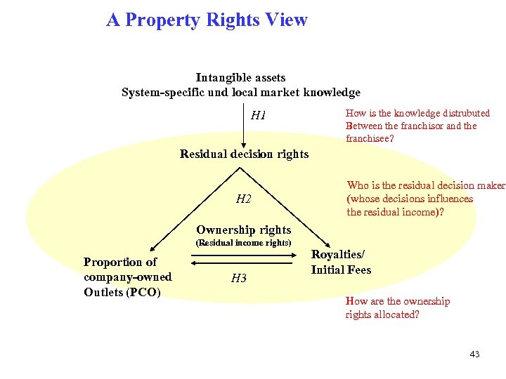 A Property Rights View Intangible assets System-specific und local market knowledge H 1 How