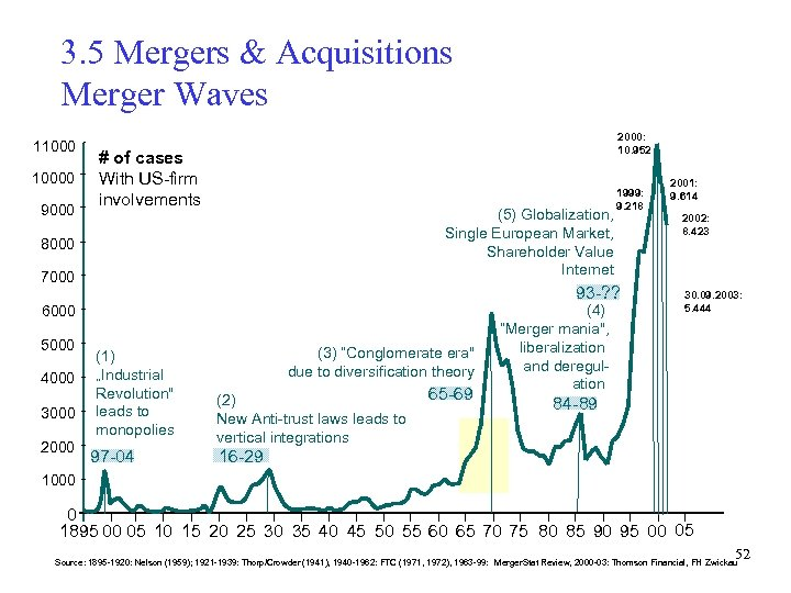 3. 5 Mergers & Acquisitions Merger Waves 110000 9000 2000: 10. 952 # of