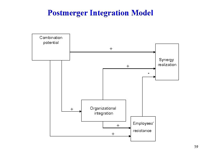 Postmerger Integration Model Combination potential + Synergy realization + - + Organizational integration +
