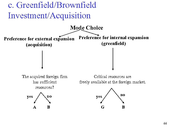c. Greenfield/Brownfield Investment/Acquisition Mode Choice Preference for external expansion Preference for internal expansion (greenfield)