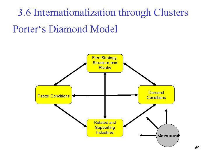 3. 6 Internationalization through Clusters Porter's Diamond Model Firm Strategy, Structure and Rivalry Demand