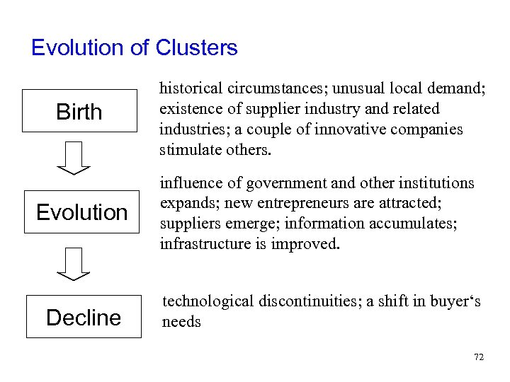 Evolution of Clusters Birth historical circumstances; unusual local demand; existence of supplier industry and