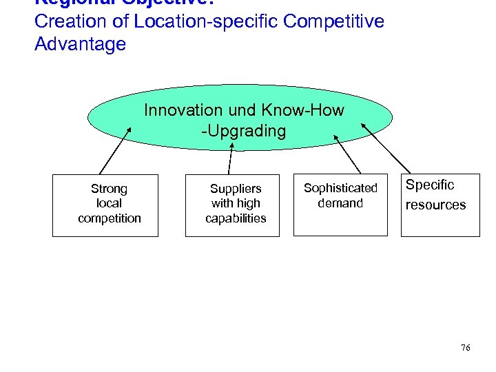 Regional Objective: Creation of Location-specific Competitive Advantage Innovation und Know-How -Upgrading Strong local competition