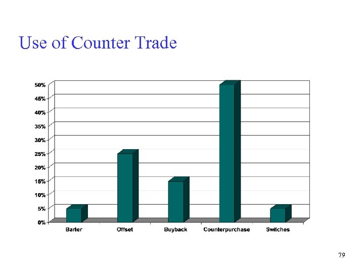 Use of Counter Trade 79