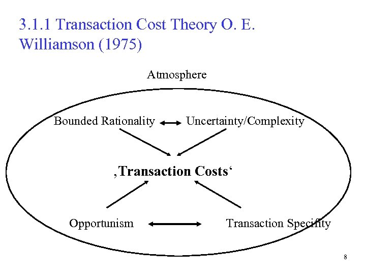 3. 1. 1 Transaction Cost Theory O. E. Williamson (1975) Atmosphere Bounded Rationality Uncertainty/Complexity
