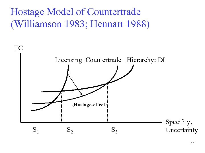 Hostage Model of Countertrade (Williamson 1983; Hennart 1988) TC Licensing Countertrade Hierarchy: DI 'Hostage-effect'