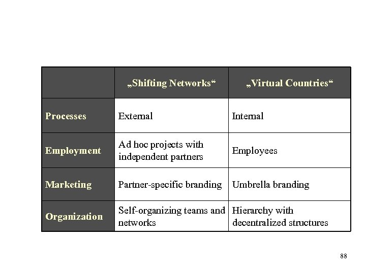 """Shifting Networks"" ""Virtual Countries"" Processes External Internal Employment Ad hoc projects with independent partners"
