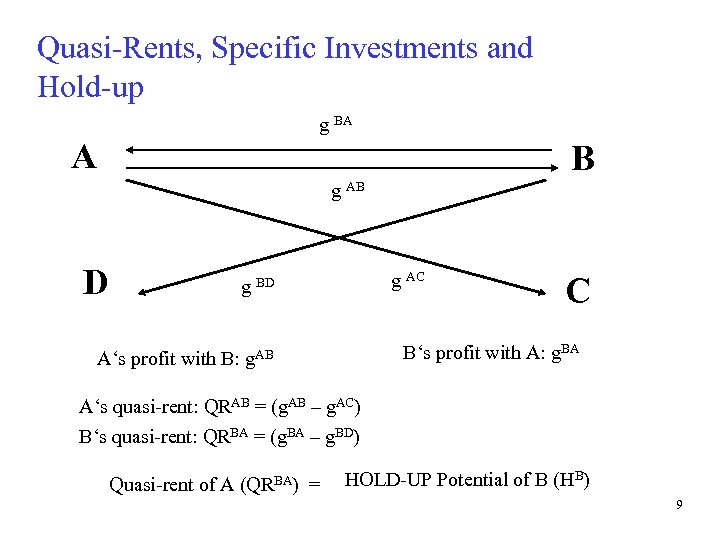 Quasi-Rents, Specific Investments and Hold-up g BA A B g AB D g AC