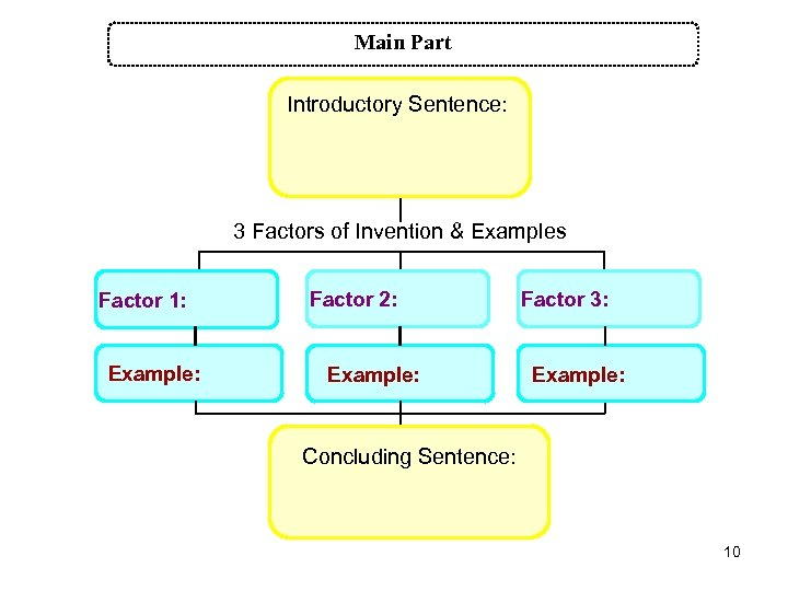 Main Part Introductory Sentence: 3 Factors of Invention & Examples Factor 1: Example: Factor