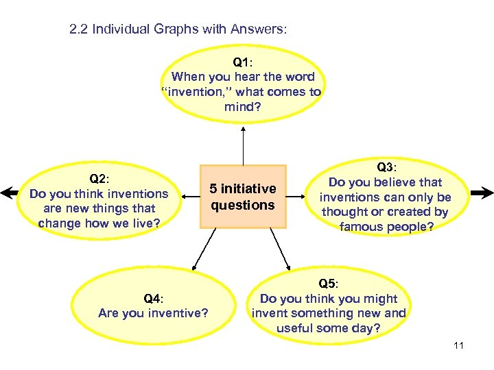 "2. 2 Individual Graphs with Answers: Q 1: When you hear the word ""invention,"