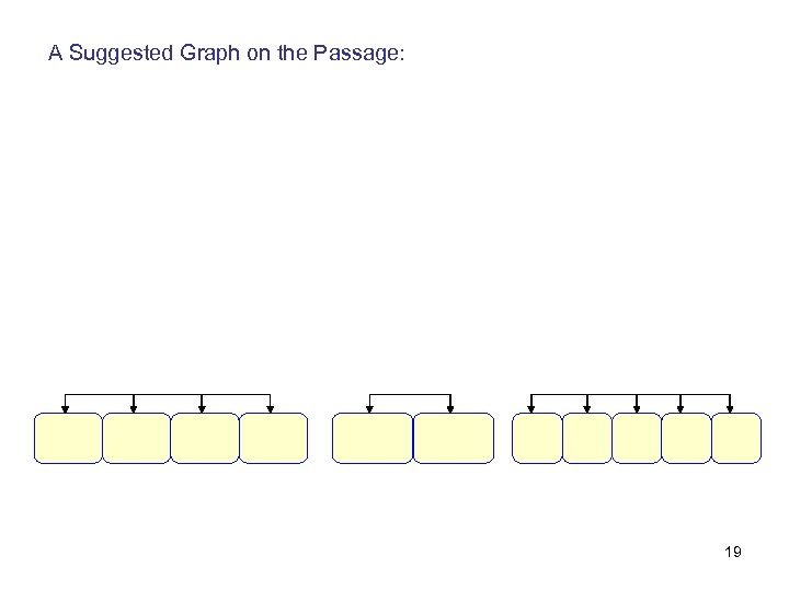 A Suggested Graph on the Passage: 19