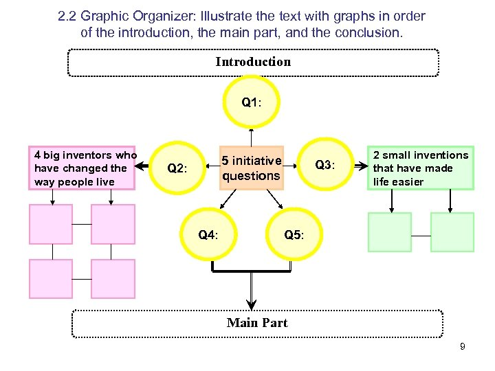 2. 2 Graphic Organizer: Illustrate the text with graphs in order of the introduction,