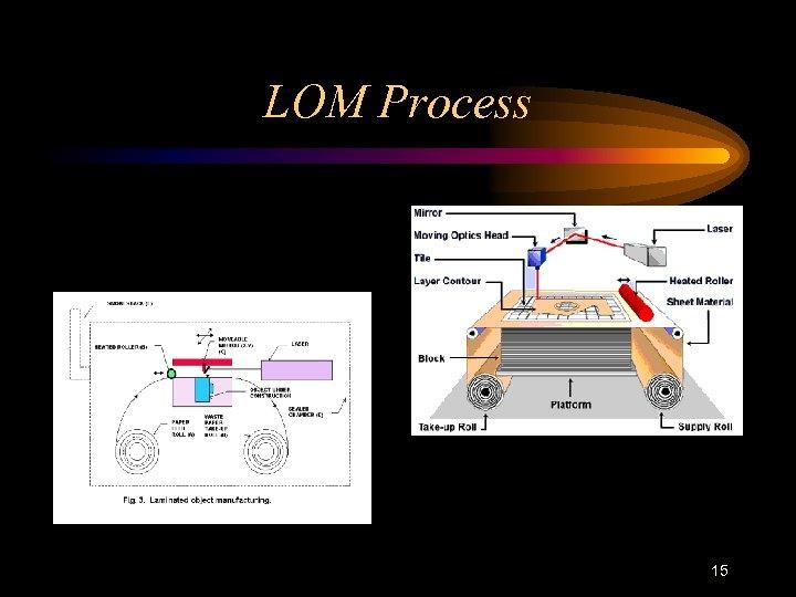 LOM Process 15