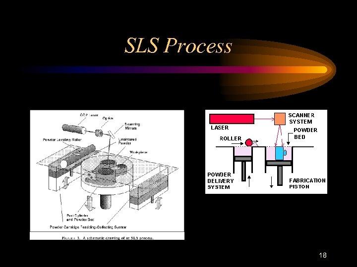 SLS Process 18
