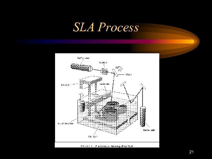 SLA Process 21