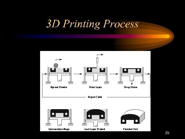 3 D Printing Process 29