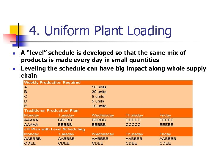 "4. Uniform Plant Loading n n A ""level"" schedule is developed so that the"