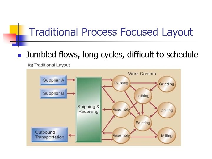 Traditional Process Focused Layout n Jumbled flows, long cycles, difficult to schedule