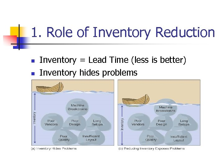 1. Role of Inventory Reduction n n Inventory = Lead Time (less is better)