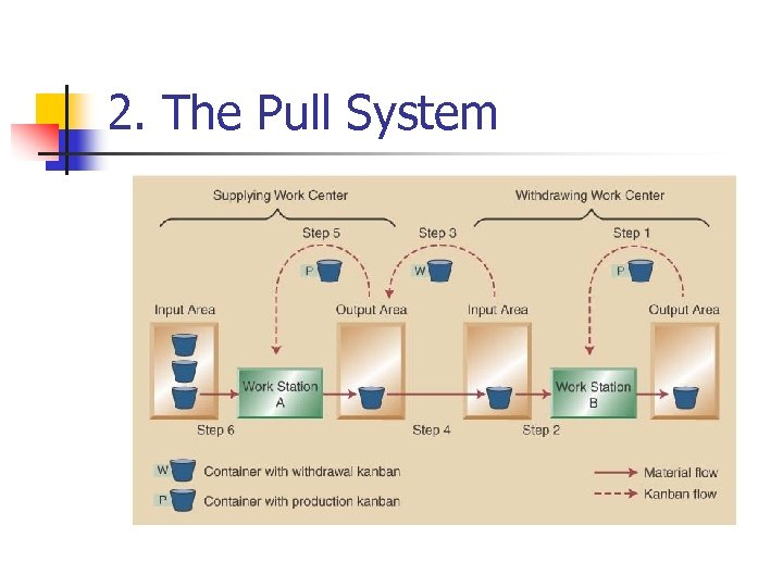 2. The Pull System