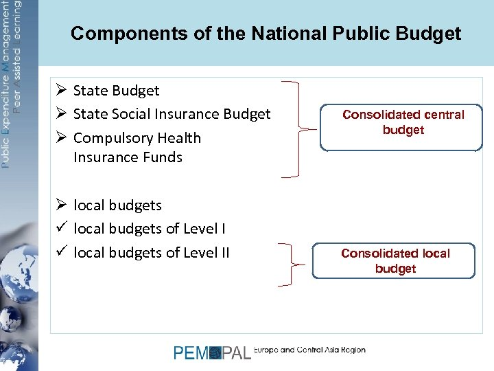 Components of the National Public Budget Ø State Social Insurance Budget Ø Compulsory Health
