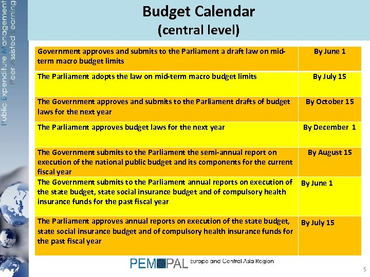 Budget Calendar (central level) Government approves and submits to the Parliament a draft law