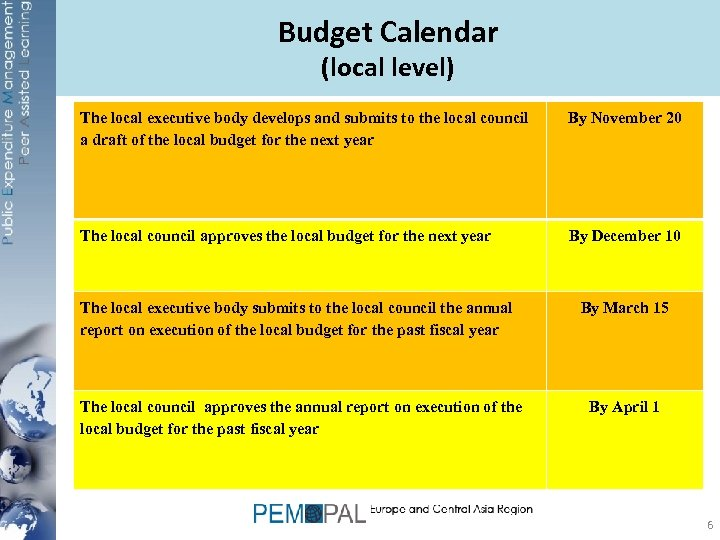 Budget Calendar (local level) The local executive body develops and submits to the local