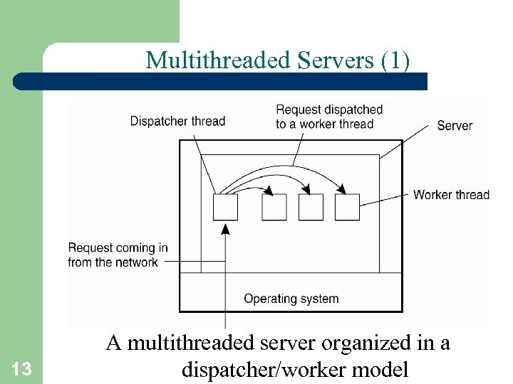 Multithreaded Servers (1) 13 A multithreaded server organized in a dispatcher/worker model