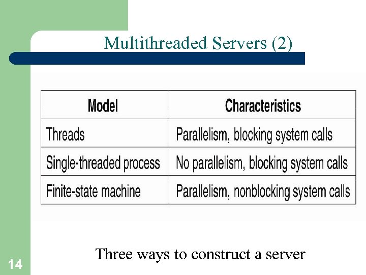 Multithreaded Servers (2) 14 Three ways to construct a server