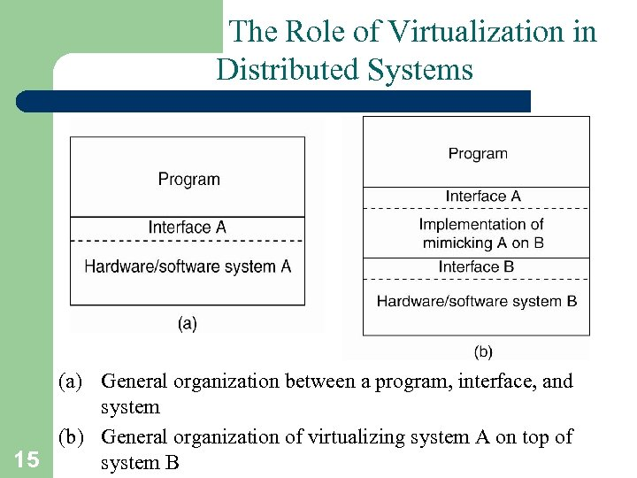 The Role of Virtualization in Distributed Systems (a) General organization between a program, interface,