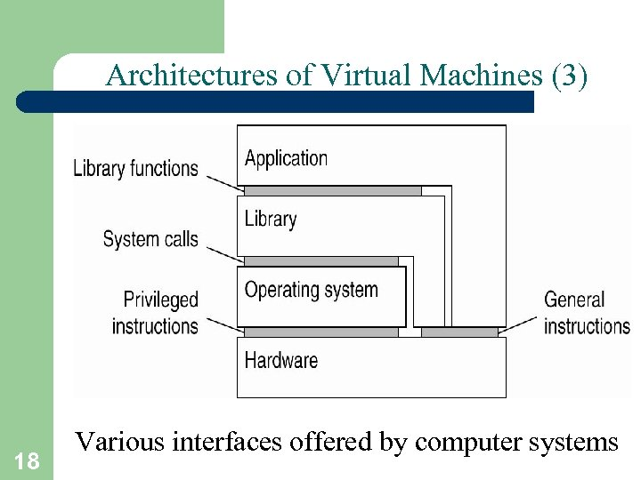 Architectures of Virtual Machines (3) 18 Various interfaces offered by computer systems