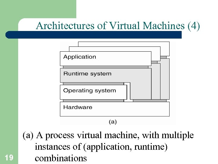 Architectures of Virtual Machines (4) (a) A process virtual machine, with multiple instances of