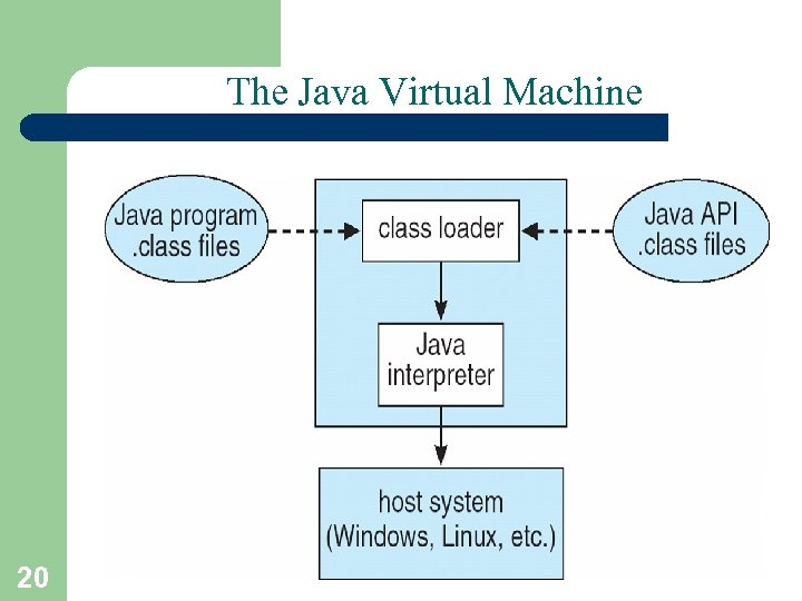 The Java Virtual Machine 20